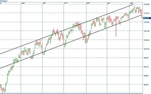 S&P 500 trendline (SPY),  click to enlarge