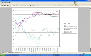 S&P 500 2004 vs 2010 with trend lines, click to enlarge