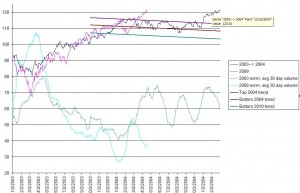 SPY 2004 vs 2010,  click to enlarge