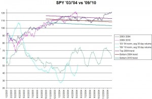 SPY 2003/2004 vs 2009/2010, click to enlarge