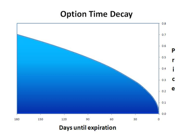 fx options time decay