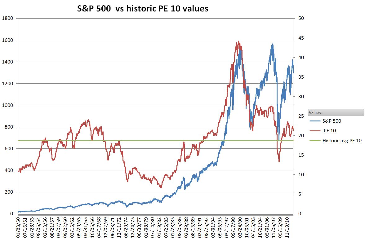 how to buy s&p 500 index