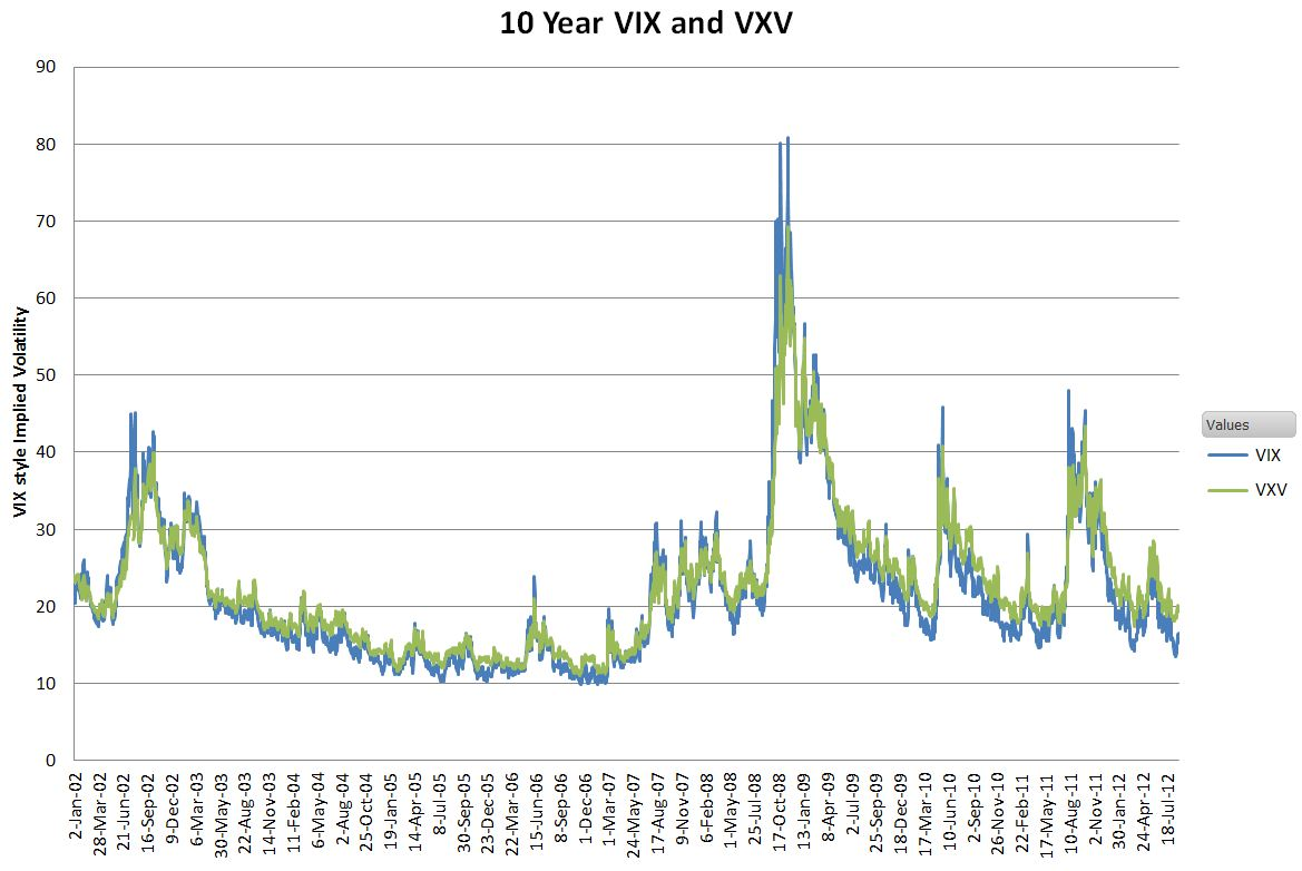 Vix Index Chart