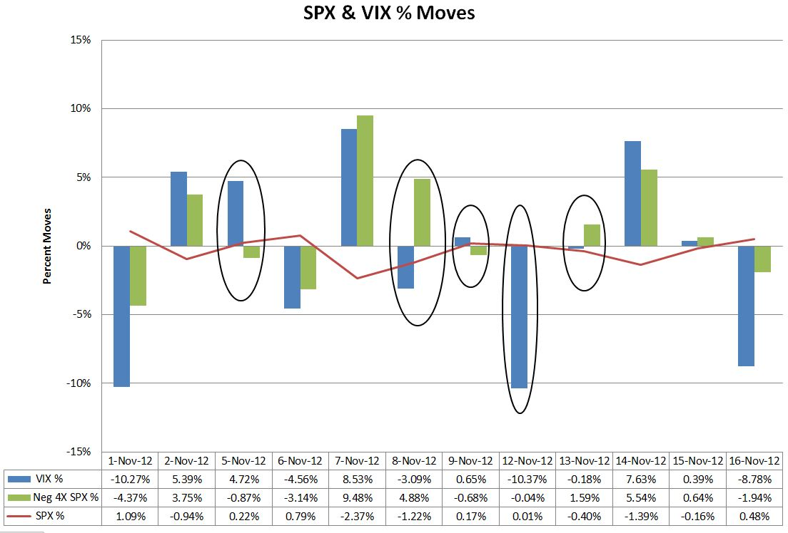 Trading spx vs. spy options