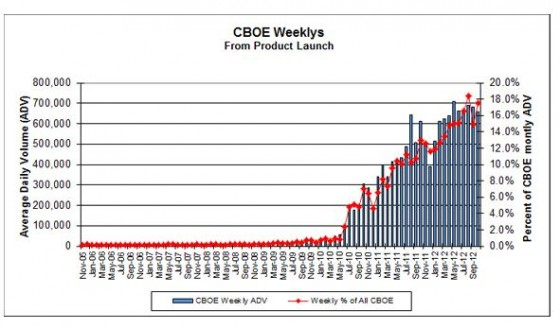 http://www.cboe.com/micro/weeklys/introduction.aspx