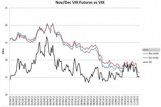 Nov / Dec VIX Futures vs VIX