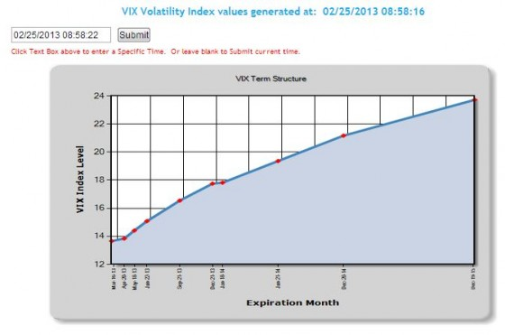 CBOE VIX Term Structure http://www.cboe.com/data/volatilityindexes/volatilityindexes.aspx