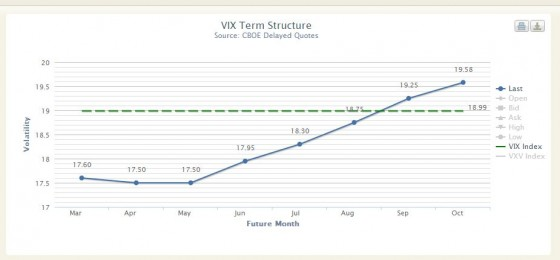 VIX Future Term Structure--Market Close 25-Feb-13