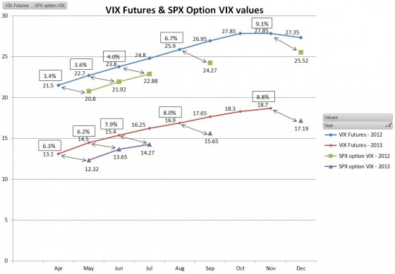 Futures-vs-SPX-VIX