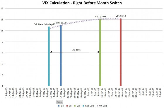VIX calculation right before month switch