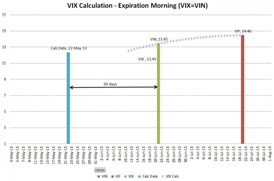 VIX Calculation 22-May-2013 -- Expiration