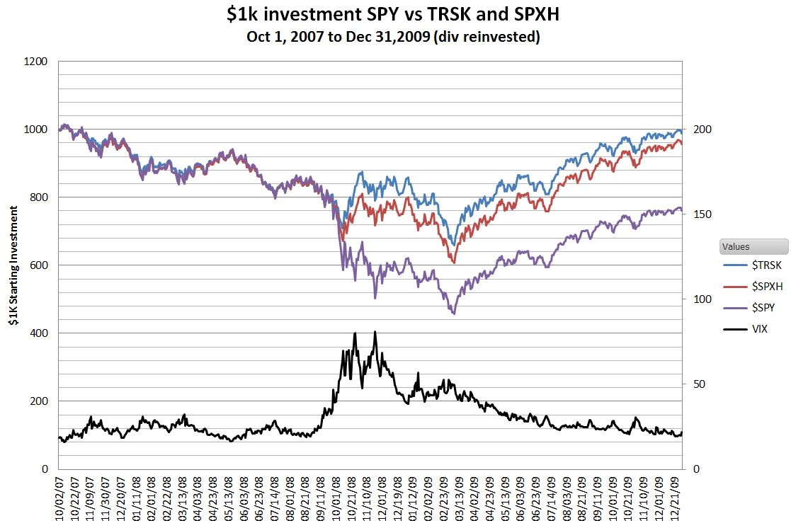 Spxhhedging the sp 500 for free six figure investing while not undamaged the simulation shows that trsk spxh would have fared significantly better than spy biocorpaavc Gallery