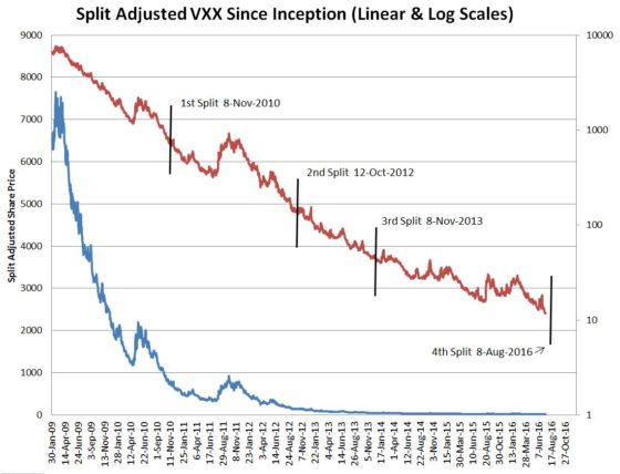 VXX since incept