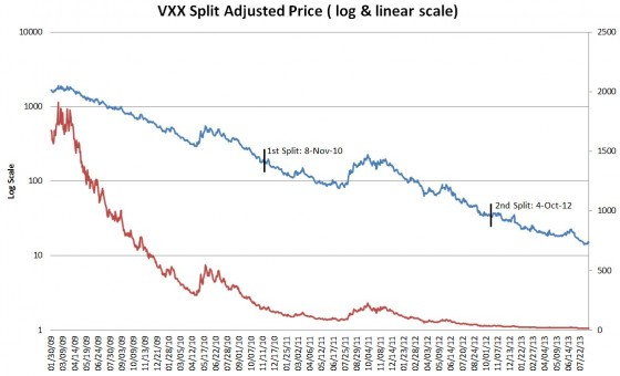 VXX split adjusted
