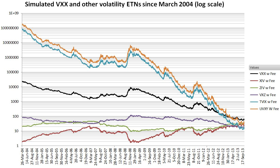 Excellent reverse calculation of tvix performance during the last