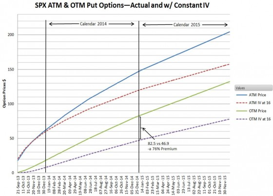 SPX ATM+OTM prices