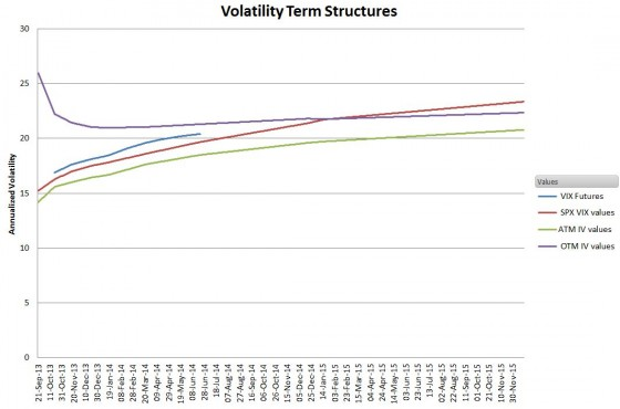 SPX Vol Term Structure