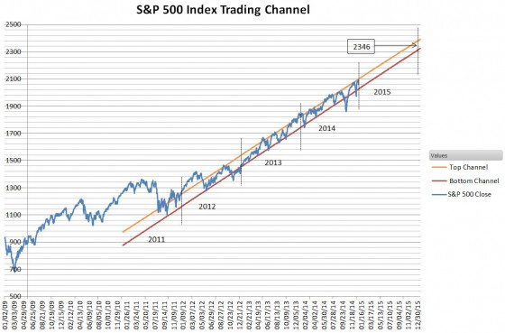 SPX-trading-channel