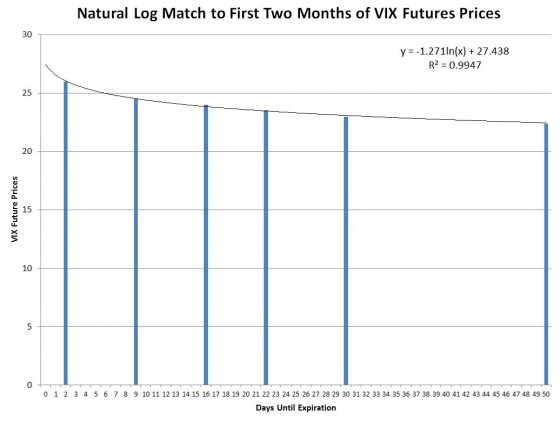 ln match to VIX Futures