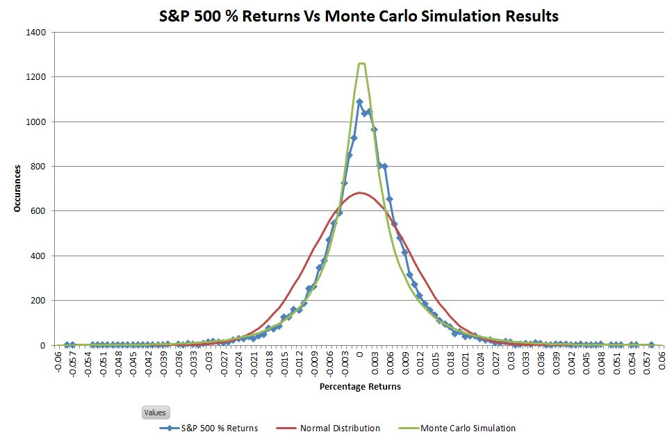 Predicting Stock Market Returns—Lose the Normal and Switch