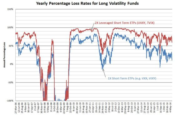 Vol Yearly Percent Loss