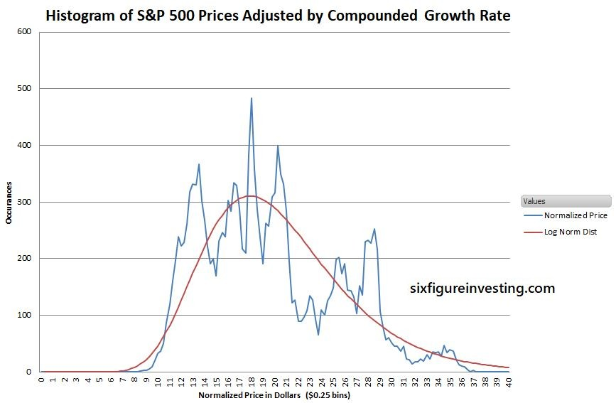Precisely Forecasting Price Ranges with Volatility | Six